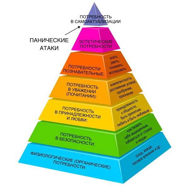 Панические атаки на пирамиде Маслоу
