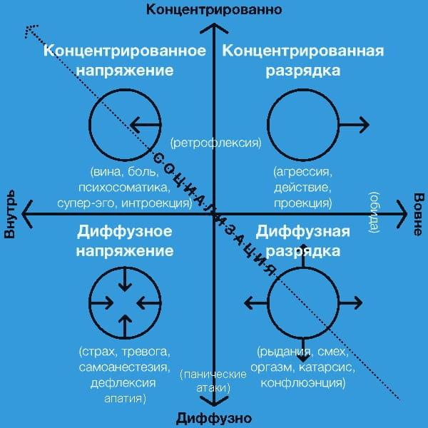 Терапия диффузной разрядки